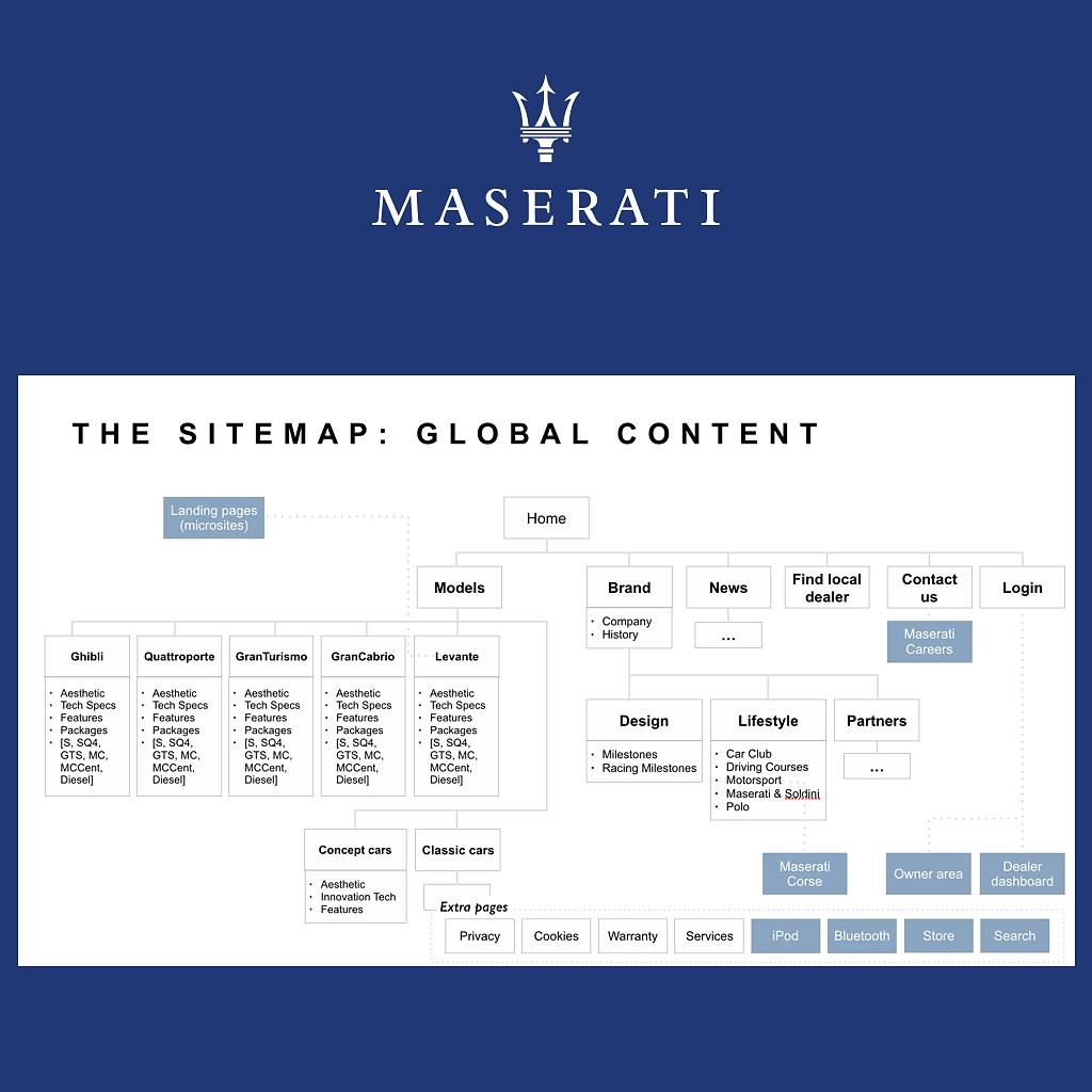 Maserati-sitemap.png