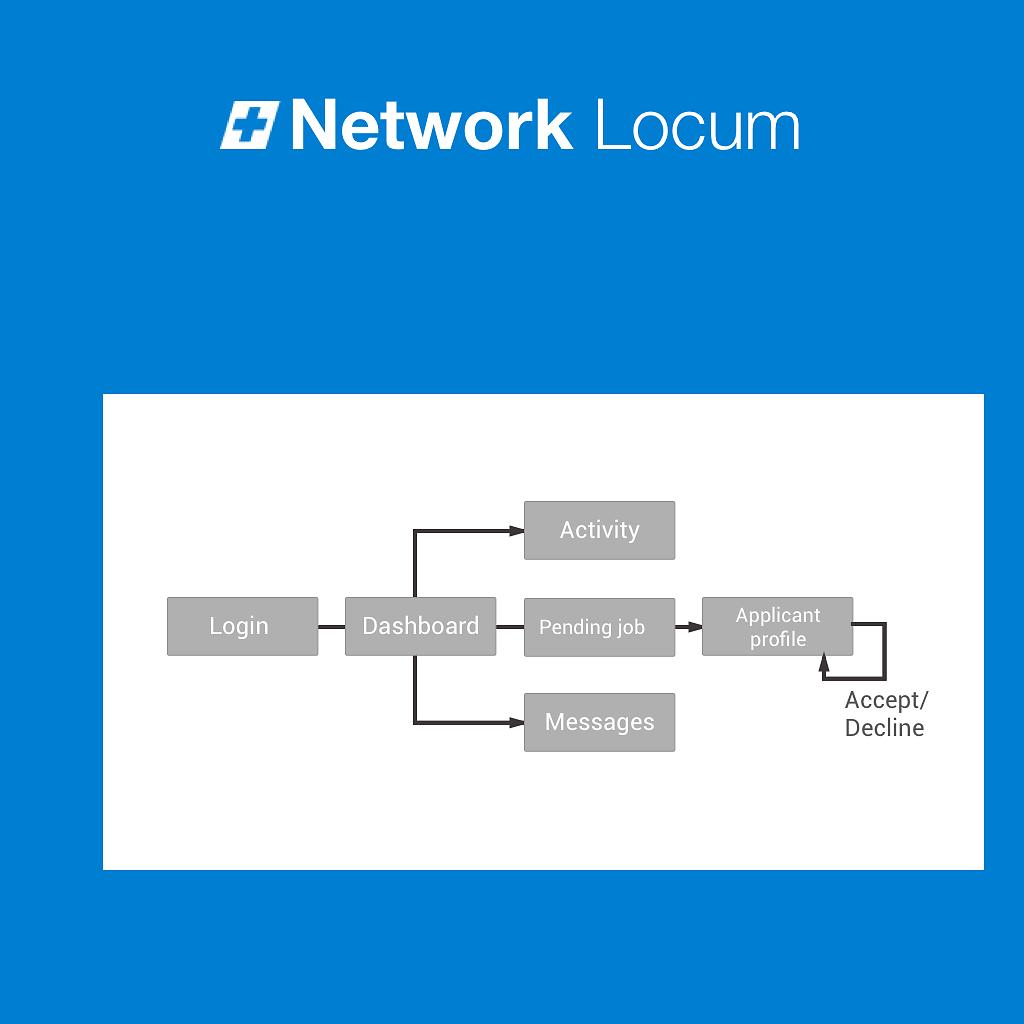 Network-Locum-sitemap.png