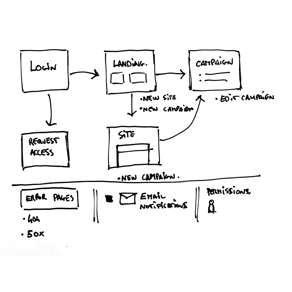 Initial-sitemap.png